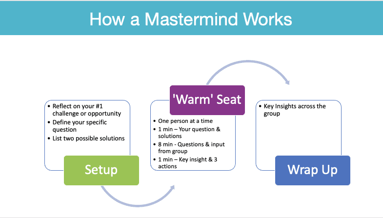 How a mastermind works diagram