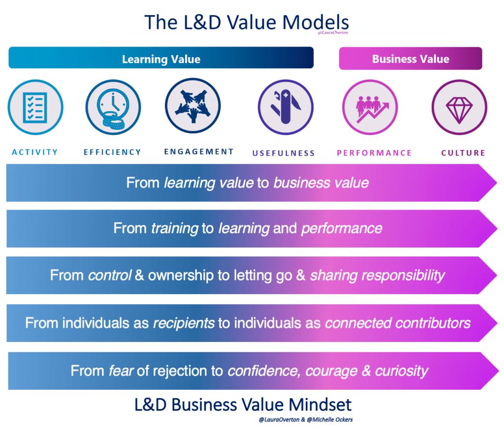 L&D Value Models