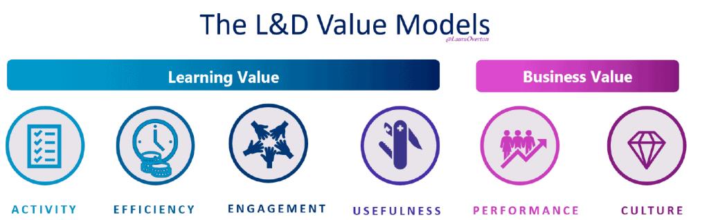 L and D Value Models